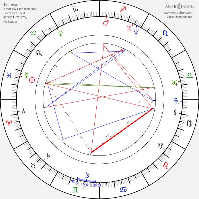 Tweet - Astrology Natal Birth Chart