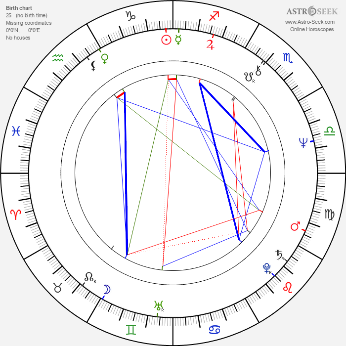 Twink Caplan - Astrology Natal Birth Chart