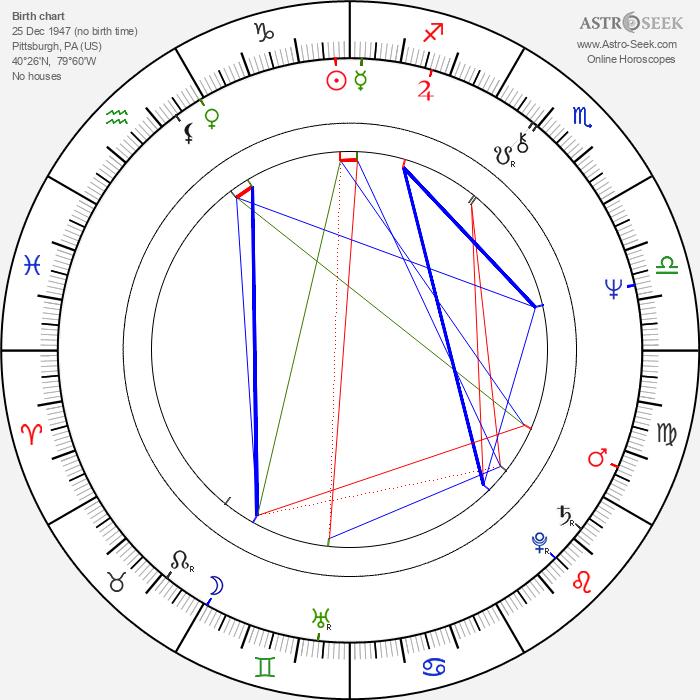 Twink Caplan - Astrology Natal Birth Chart