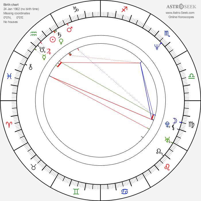 Twist-Twist Erkinharju - Astrology Natal Birth Chart