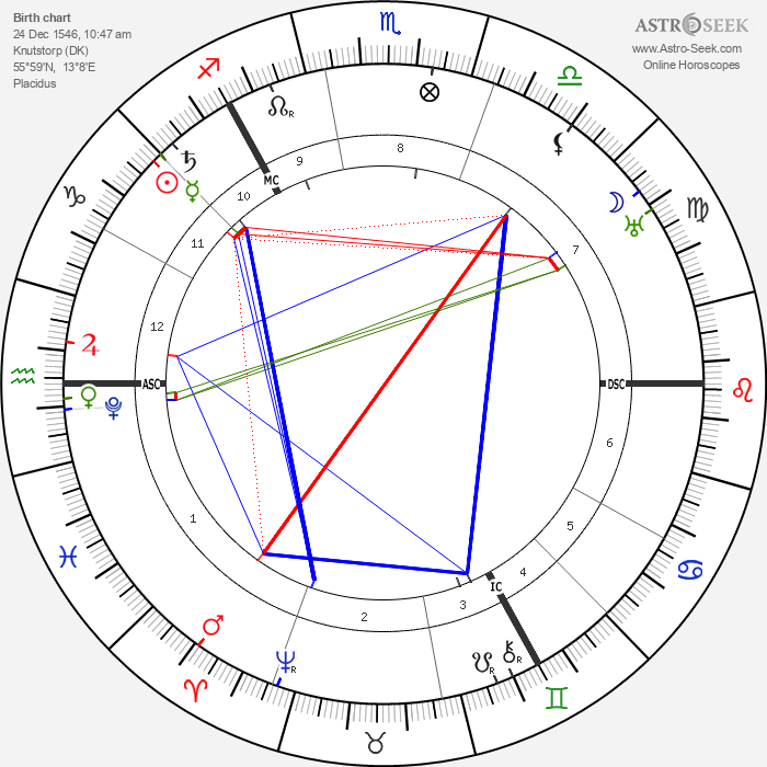 Tycho Brahe - Astrology Natal Birth Chart