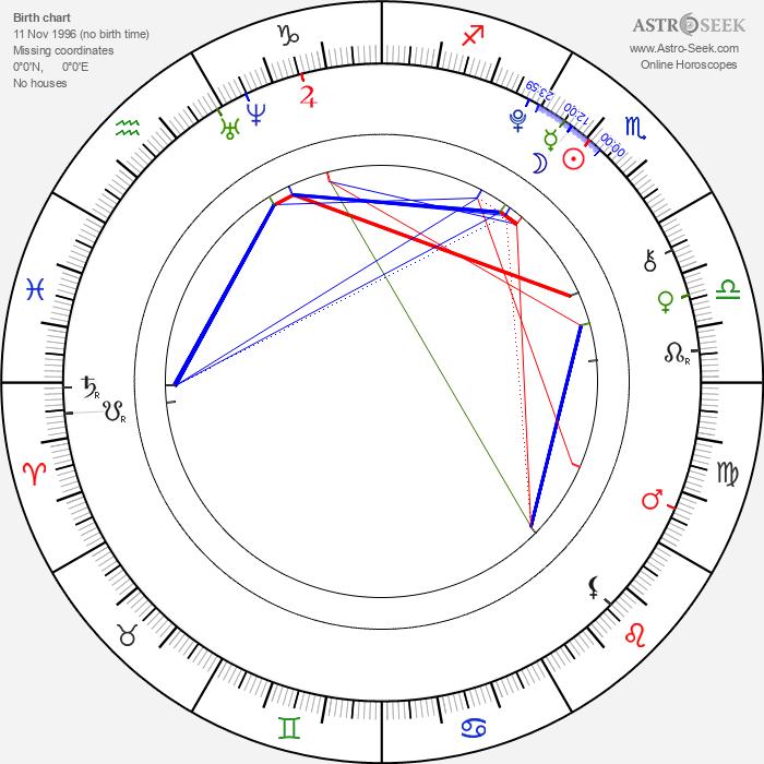 Tye Sheridan - Astrology Natal Birth Chart
