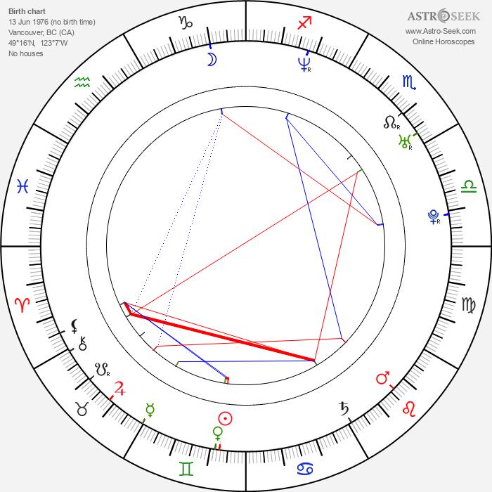 Tygh Runyan - Astrology Natal Birth Chart