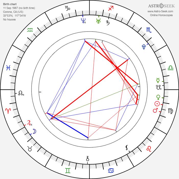 Tyler Hoechlin - Astrology Natal Birth Chart