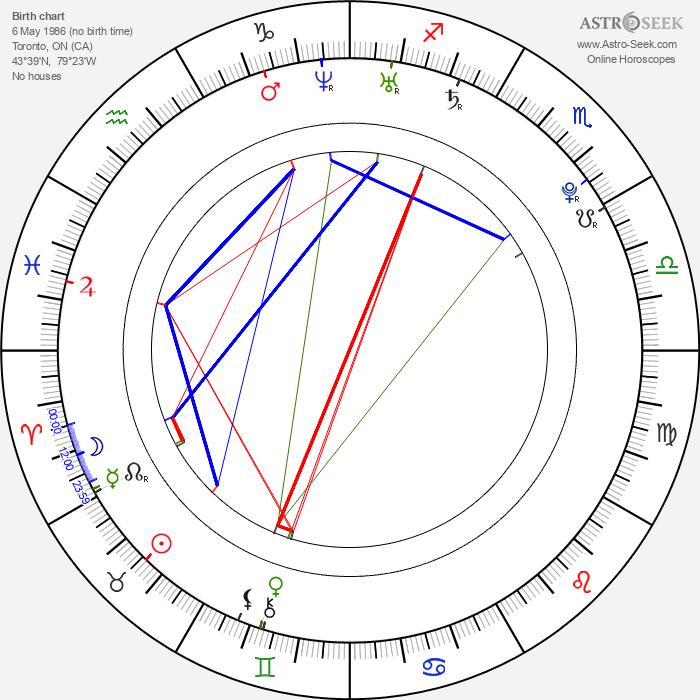 Tyler Hynes - Astrology Natal Birth Chart
