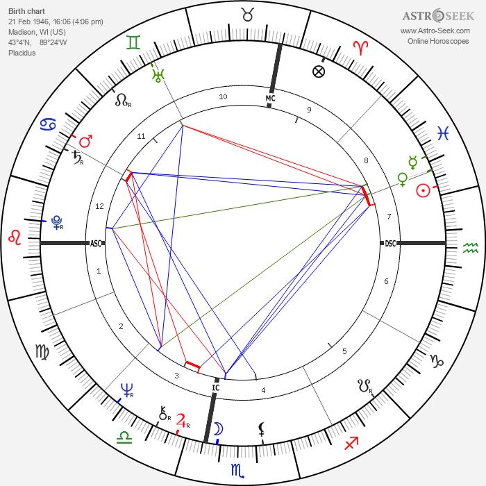 Tyne Daly - Astrology Natal Birth Chart