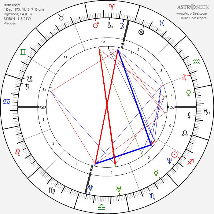 Tyra Banks - Astrology Natal Birth Chart