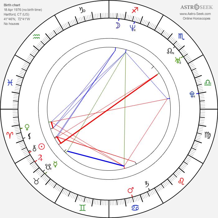Tyrone Giordano - Astrology Natal Birth Chart