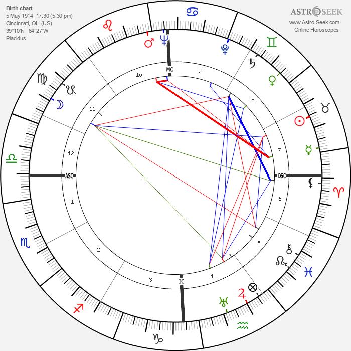 Tyrone Power - Astrology Natal Birth Chart