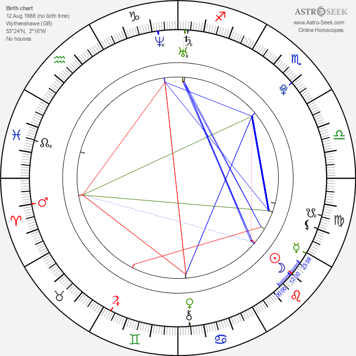 Tyson Fury - Astrology Natal Birth Chart