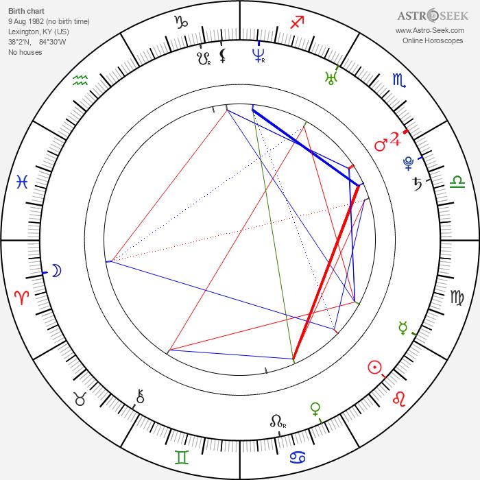 Tyson Gay - Astrology Natal Birth Chart