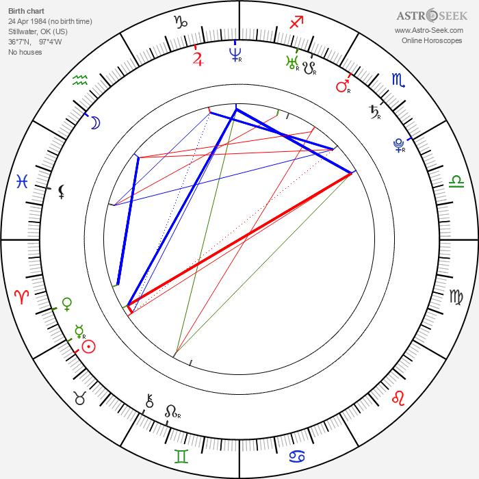 Tyson Ritter - Astrology Natal Birth Chart