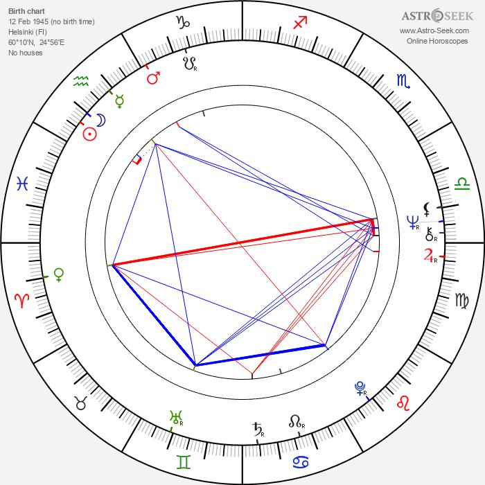 Tytti Oittinen - Astrology Natal Birth Chart