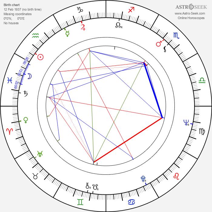 Tytti Paavolainen - Astrology Natal Birth Chart