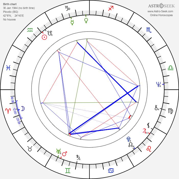 Tzvetana Maneva - Astrology Natal Birth Chart