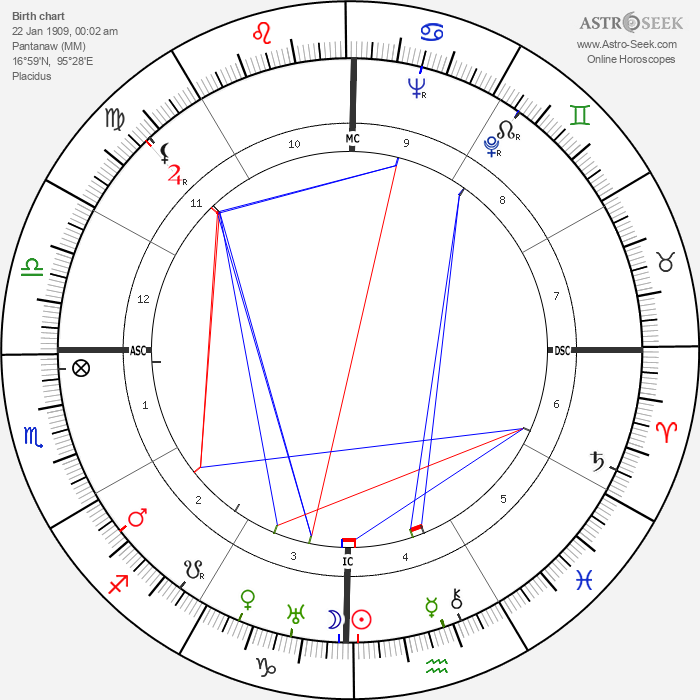 U. Thant - Astrology Natal Birth Chart