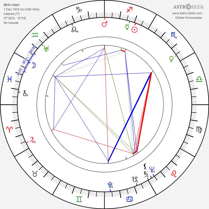 Ubaldo Ragona - Astrology Natal Birth Chart