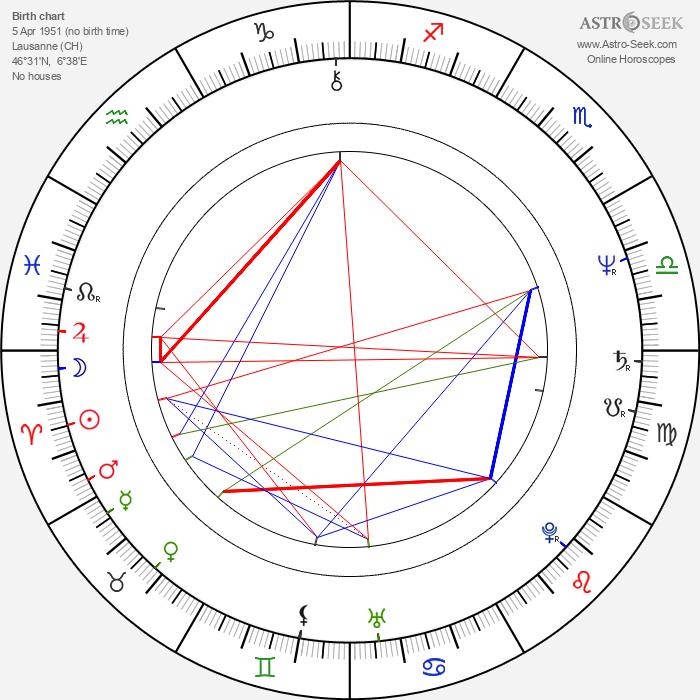 Ubolratana Rajakanya Sirivadhana Phannavadi - Astrology Natal Birth Chart