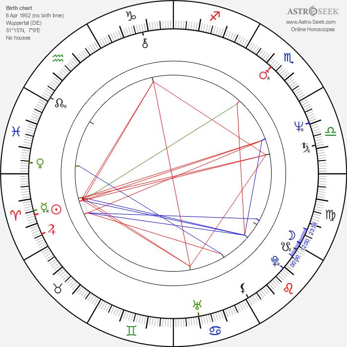 Udo Dirkschneider - Astrology Natal Birth Chart