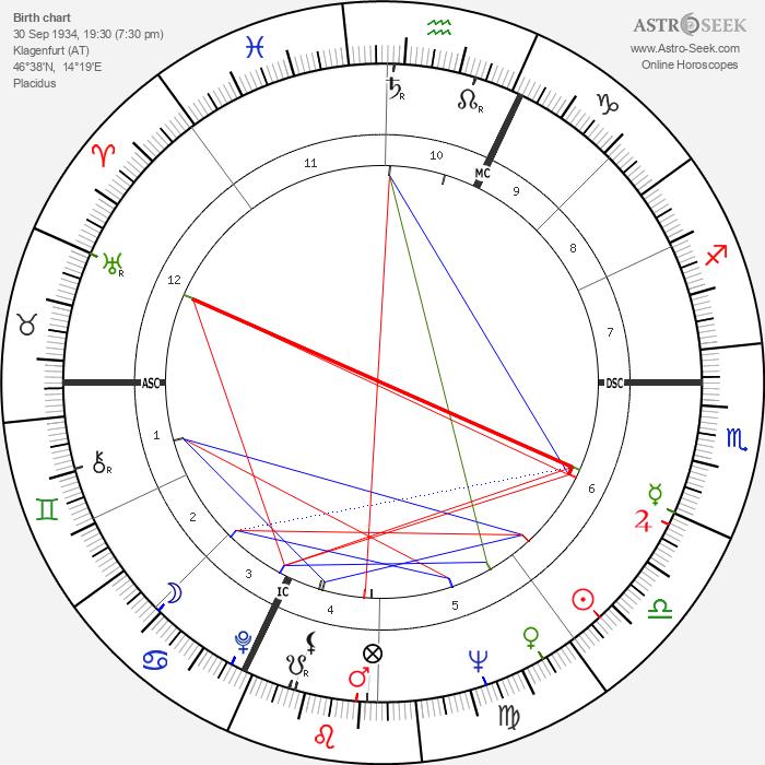 Udo Jürgens - Astrology Natal Birth Chart
