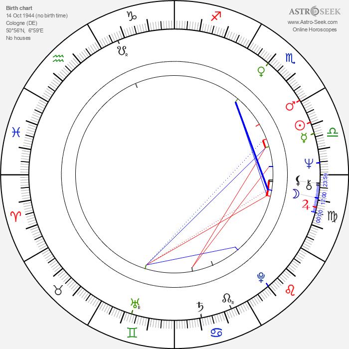 Udo Kier - Astrology Natal Birth Chart