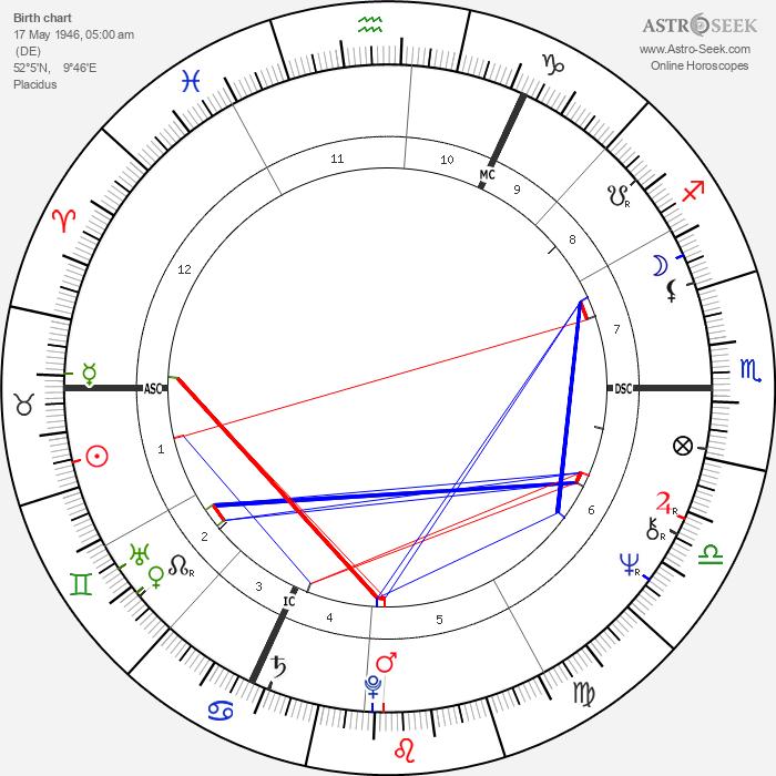 Udo Lindenberg - Astrology Natal Birth Chart