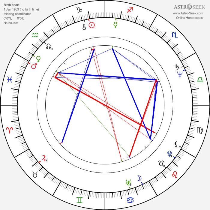 Udo Schenk - Astrology Natal Birth Chart