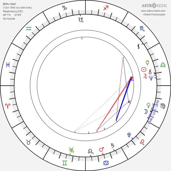 Udo Thomer - Astrology Natal Birth Chart
