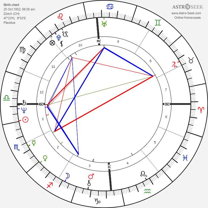 Ueli Bichsel - Astrology Natal Birth Chart