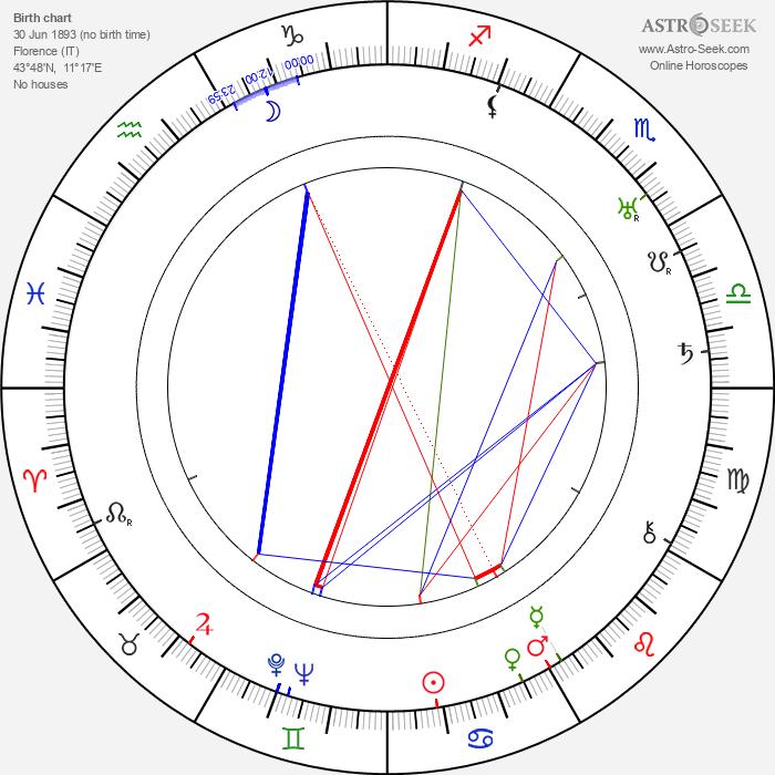 Ugo Ceseri - Astrology Natal Birth Chart