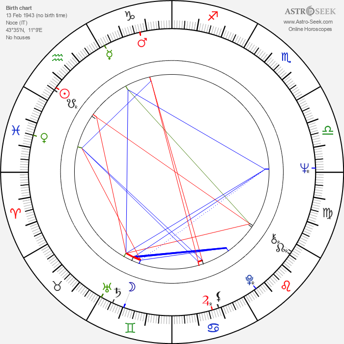 Ugo Chiti - Astrology Natal Birth Chart