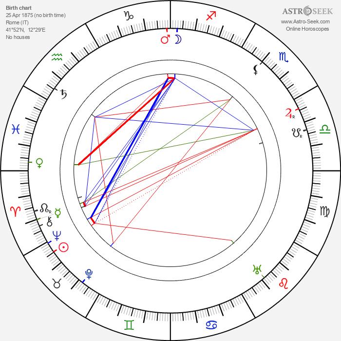 Ugo Falena - Astrology Natal Birth Chart