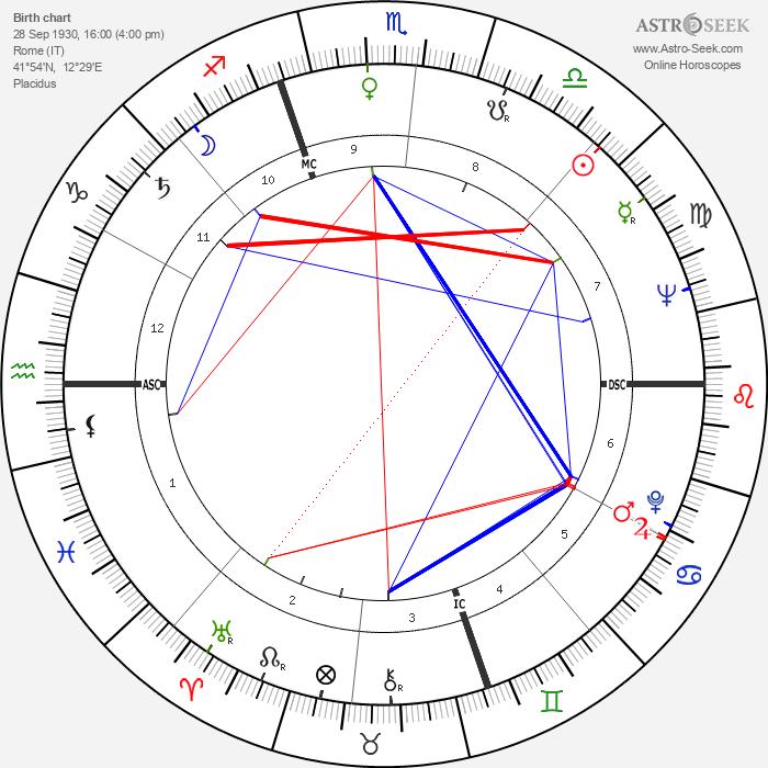 Ugo Gregoretti - Astrology Natal Birth Chart