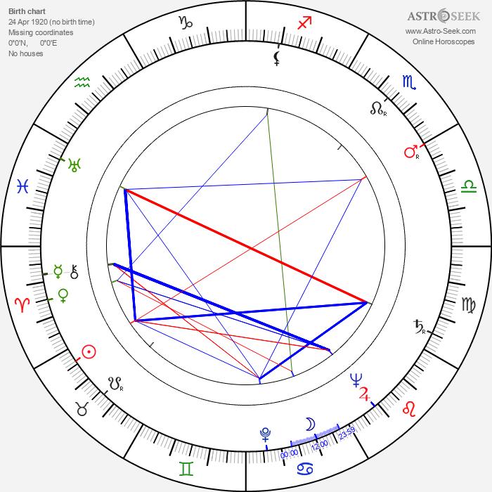 Ugo Pirro - Astrology Natal Birth Chart