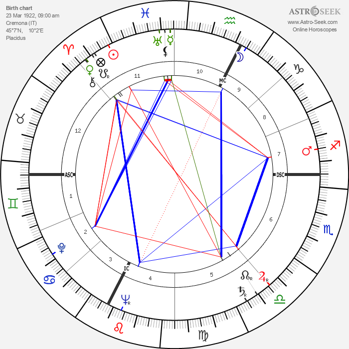Ugo Tognazzi - Astrology Natal Birth Chart