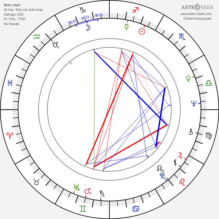 Ulay - Astrology Natal Birth Chart
