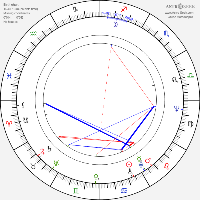 Ulf Andersson - Astrology Natal Birth Chart