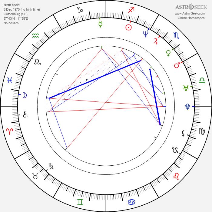 Ulf Ekberg - Astrology Natal Birth Chart