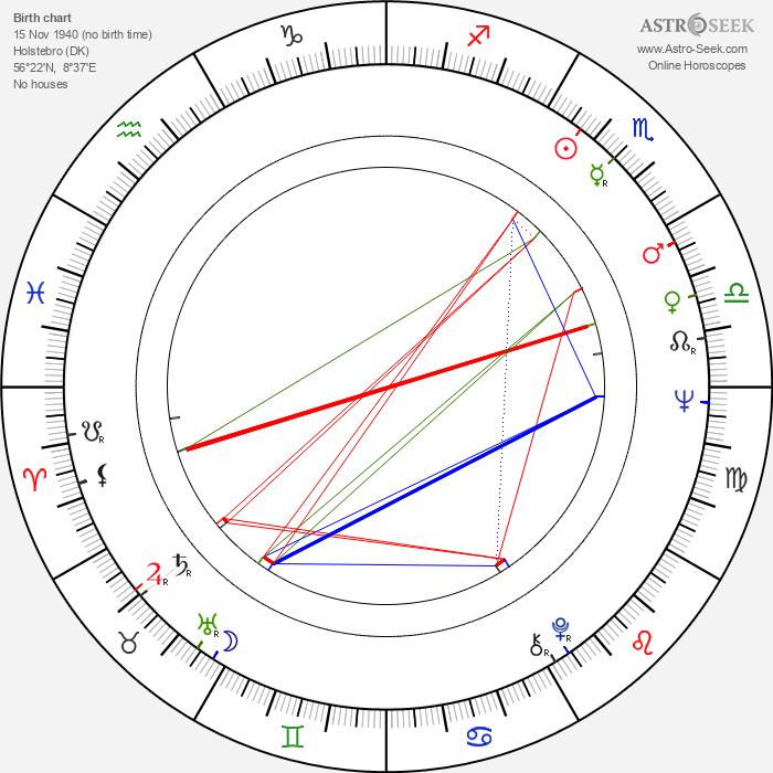 Ulf Pilgaard - Astrology Natal Birth Chart