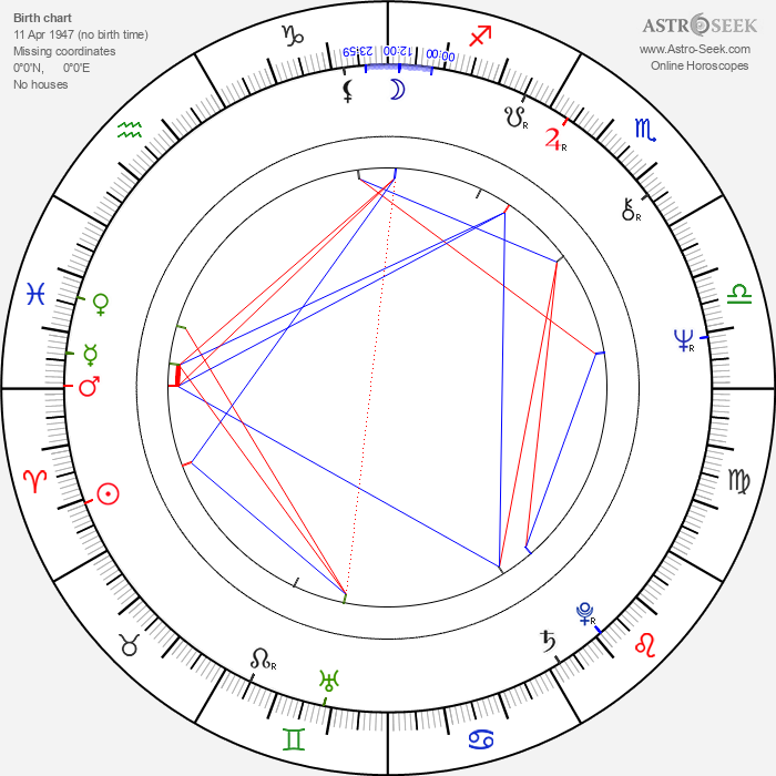 Uli Edel - Astrology Natal Birth Chart