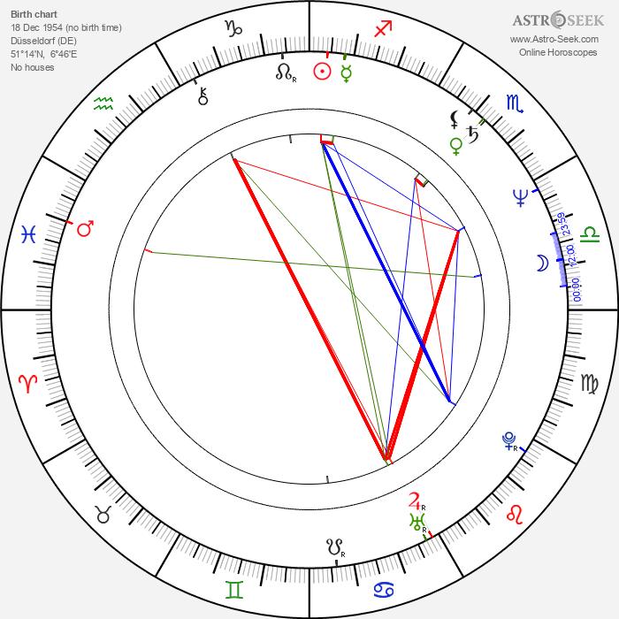 Uli Jon Roth - Astrology Natal Birth Chart