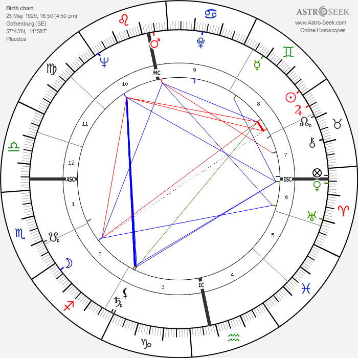 Ulla Jacobsson - Astrology Natal Birth Chart