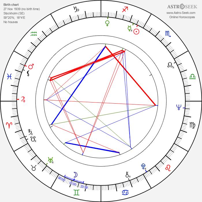 Ulla Strömstedt - Astrology Natal Birth Chart