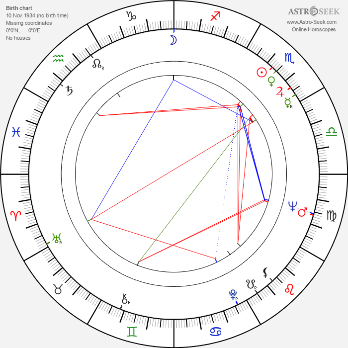 Ülle Ulla - Astrology Natal Birth Chart