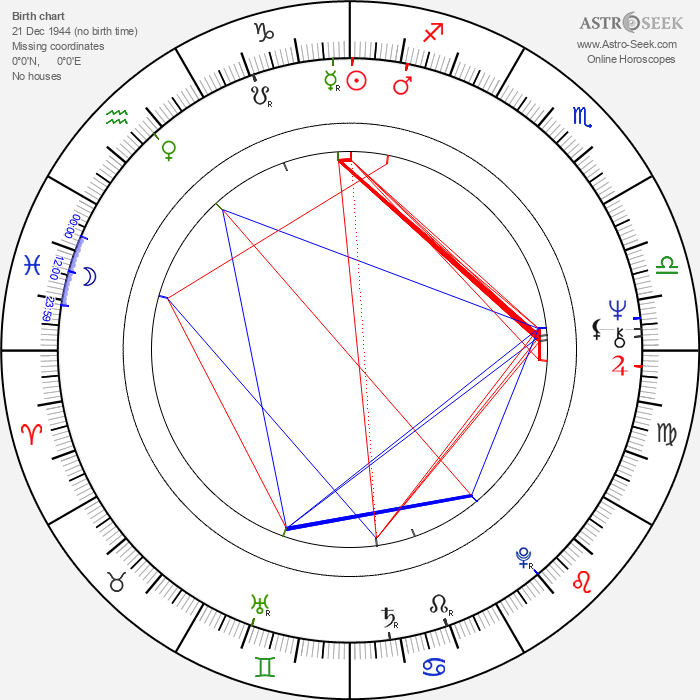 Ulli Lommel - Astrology Natal Birth Chart