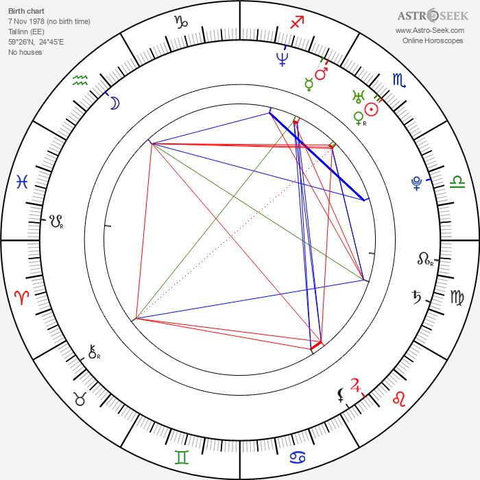 Ülo Krigul - Astrology Natal Birth Chart