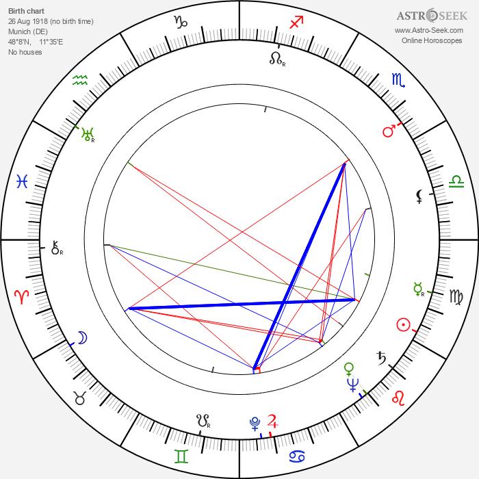 Ulrich Beiger - Astrology Natal Birth Chart