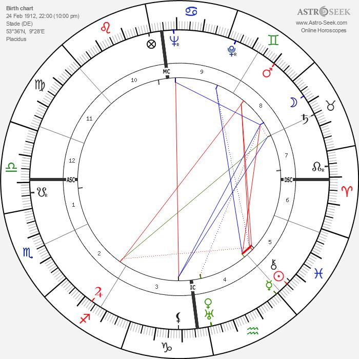 Ulrich de Maizière - Astrology Natal Birth Chart