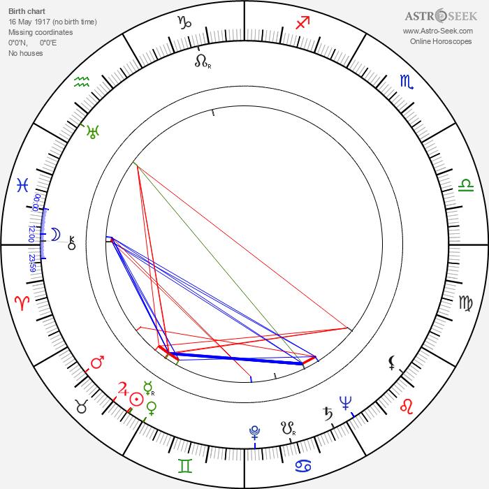 Ulrich Matschoss - Astrology Natal Birth Chart