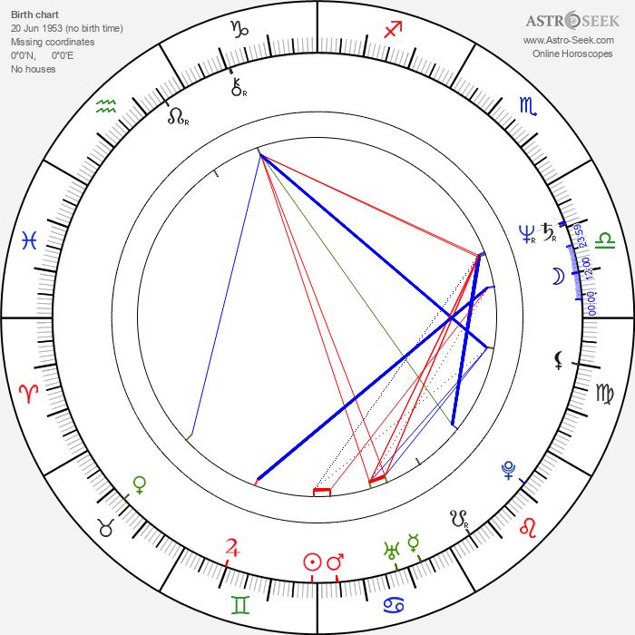Ulrich Mühe - Astrology Natal Birth Chart
